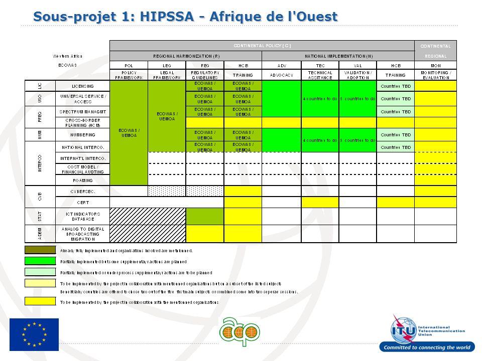 Sous-projet 1: HIPSSA - Afrique de l Ouest