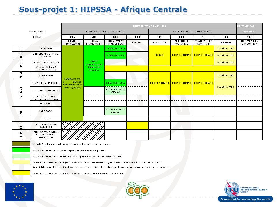 Sous-projet 1: HIPSSA - Afrique Centrale