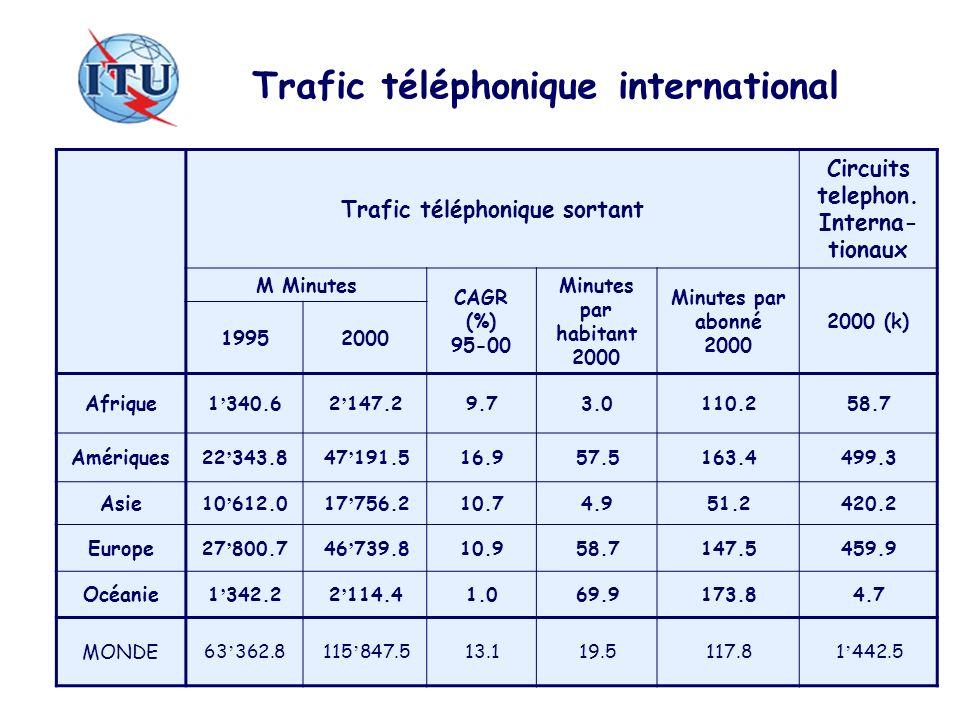 Trafic téléphonique international