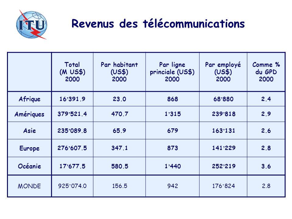 Revenus des télécommunications Par ligne princiale (US$) 2000