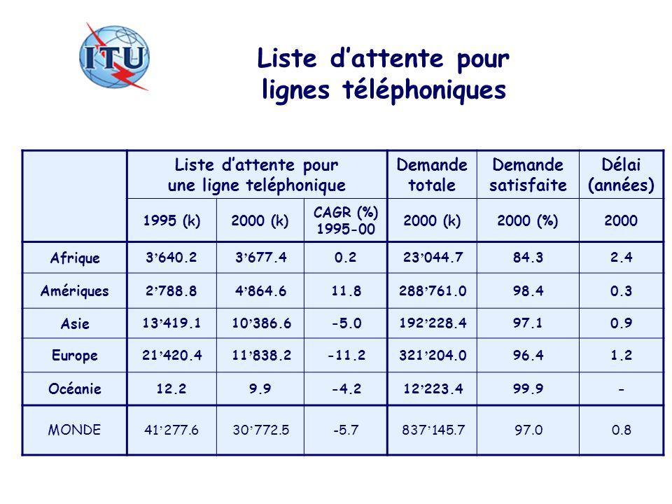 Liste d'attente pour lignes téléphoniques