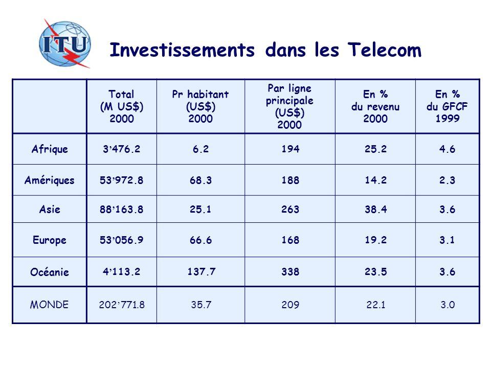 Investissements dans les Telecom Par ligne principale (US$) 2000