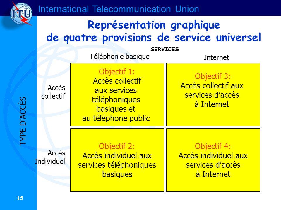 Représentation graphique de quatre provisions de service universel