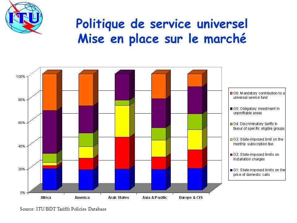 Politique de service universel Mise en place sur le marché