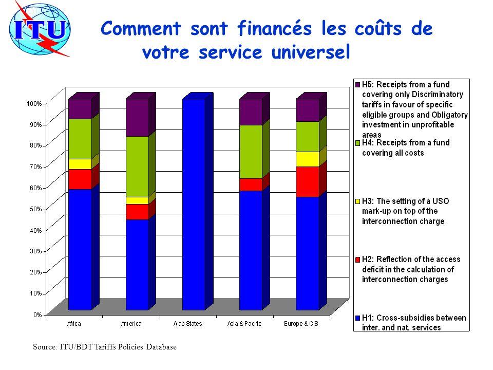 Comment sont financés les coûts de votre service universel