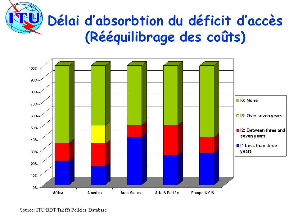 Délai d'absorbtion du déficit d'accès (Rééquilibrage des coûts)