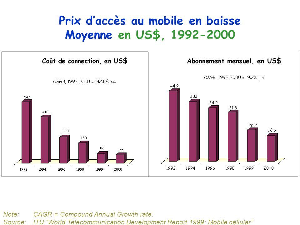 Prix d'accès au mobile en baisse Moyenne en US$, 1992-2000