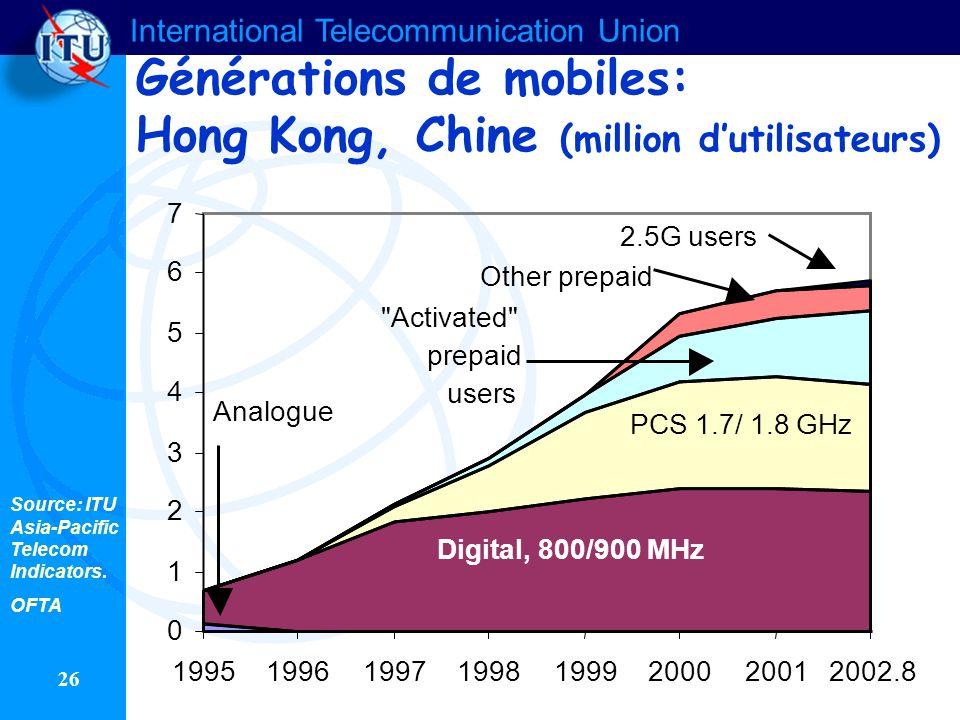 Générations de mobiles: Hong Kong, Chine (million d'utilisateurs)