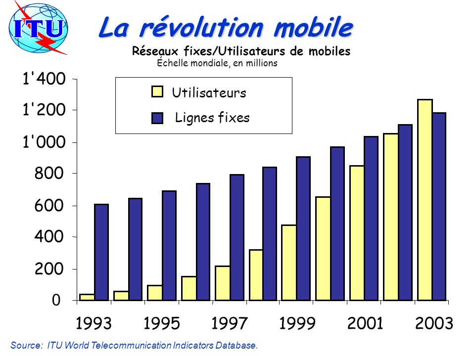 La révolution mobile Réseaux fixes/Utilisateurs de mobiles. Échelle mondiale, en millions. 1 400.