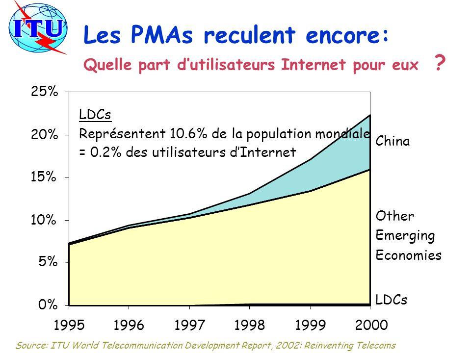 Les PMAs reculent encore: Quelle part d'utilisateurs Internet pour eux