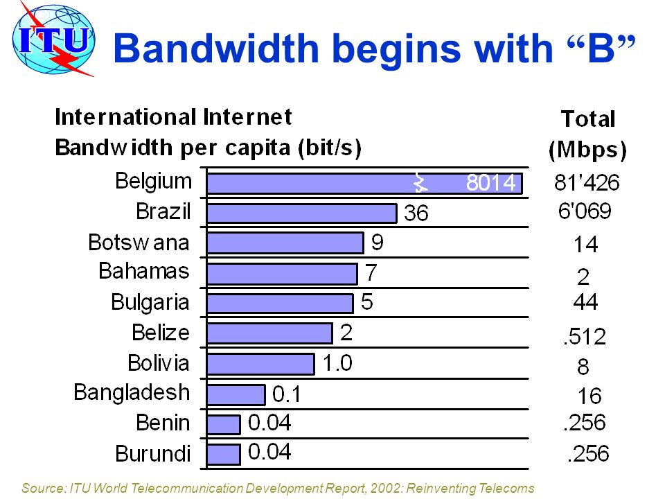 Bandwidth begins with B