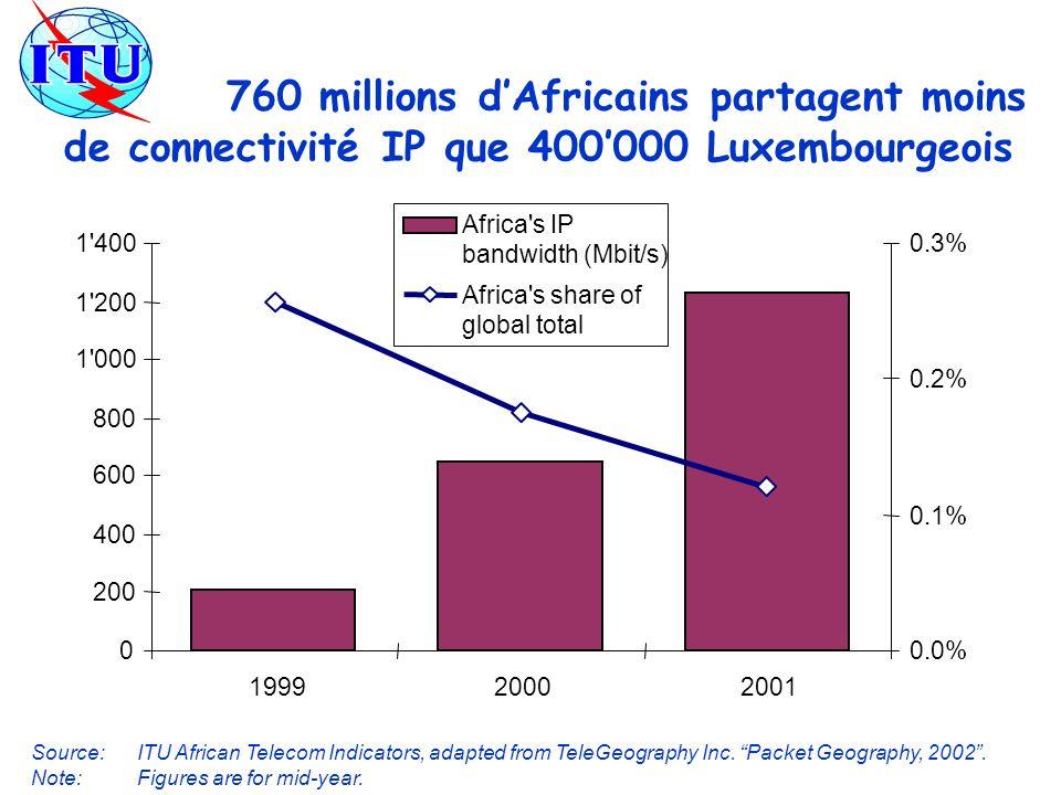 760 millions d'Africains partagent moins de connectivité IP que 400'000 Luxembourgeois