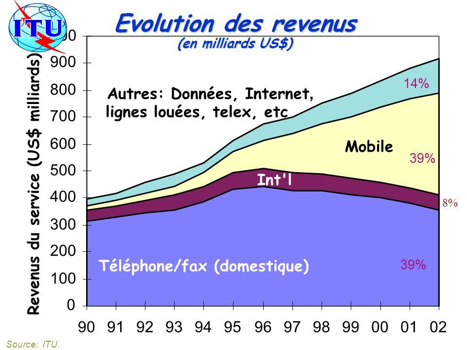 Evolution des revenus (en milliards US$)