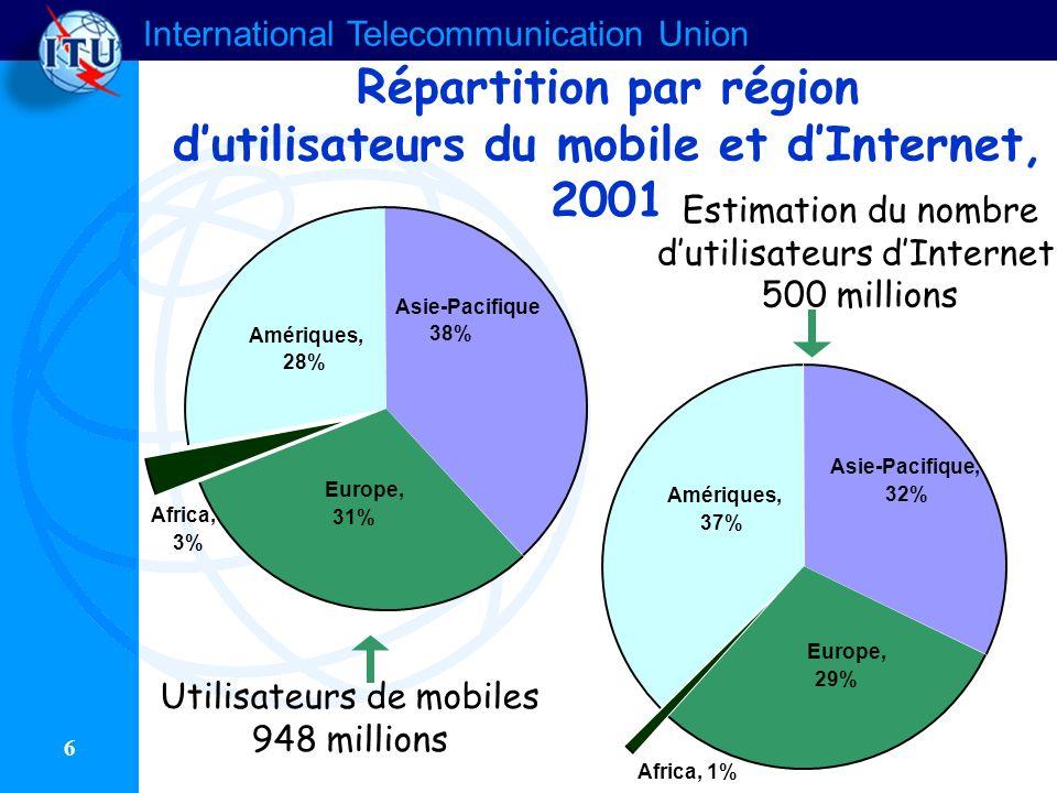 Répartition par région d'utilisateurs du mobile et d'Internet, 2001