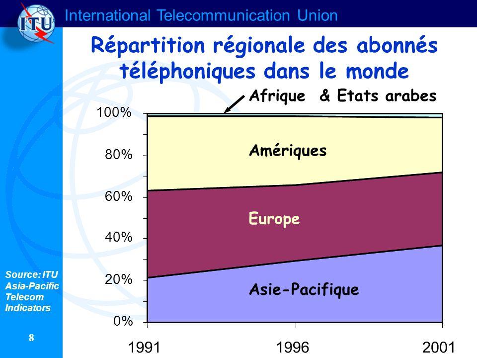 Répartition régionale des abonnés téléphoniques dans le monde
