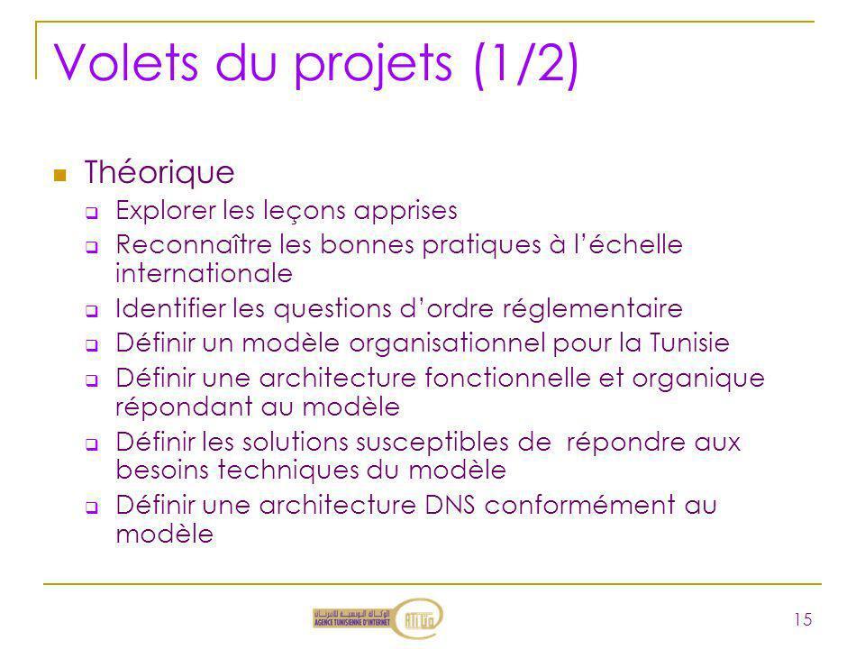 Volets du projets (1/2) Théorique Explorer les leçons apprises
