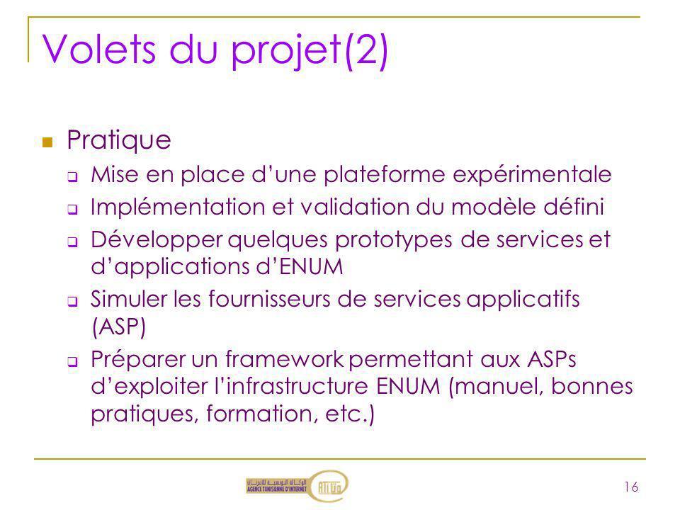 Volets du projet(2) Pratique