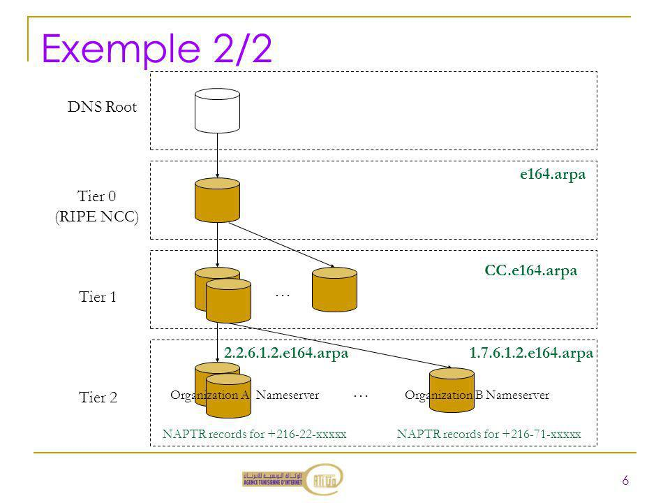 Exemple 2/2 Tier 0 (RIPE NCC) DNS Root Tier 1 Tier 2 CC.e164.arpa …