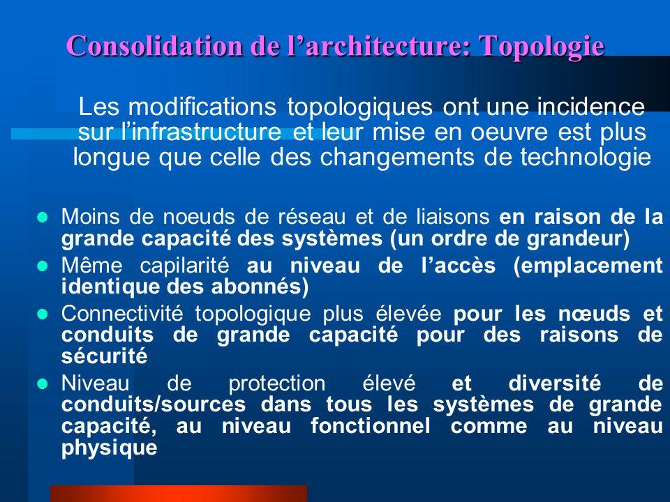 Consolidation de l'architecture: Topologie