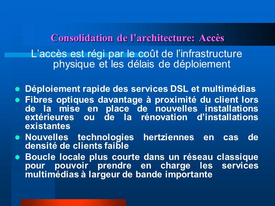 Consolidation de l'architecture: Accès