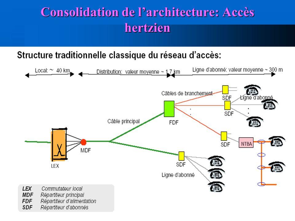 Consolidation de l'architecture: Accès hertzien