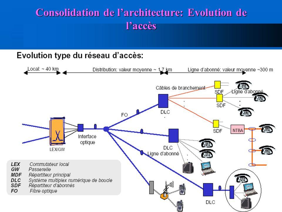 Consolidation de l'architecture: Evolution de l'accès
