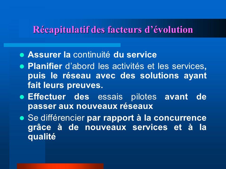Récapitulatif des facteurs d'évolution