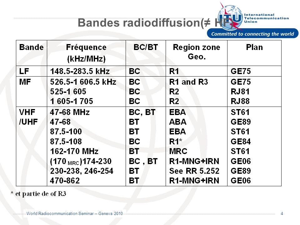 Bandes radiodiffusion(≠ HF)