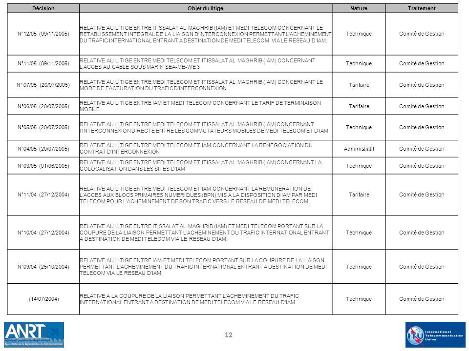 Décision Objet du litige. Nature. Traitement. N°12/05 (09/11/2005)