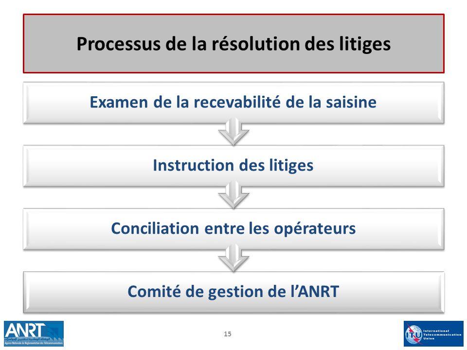 Processus de la résolution des litiges
