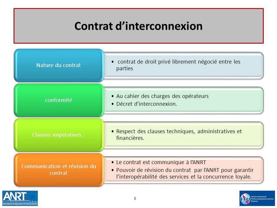 Contrat d'interconnexion