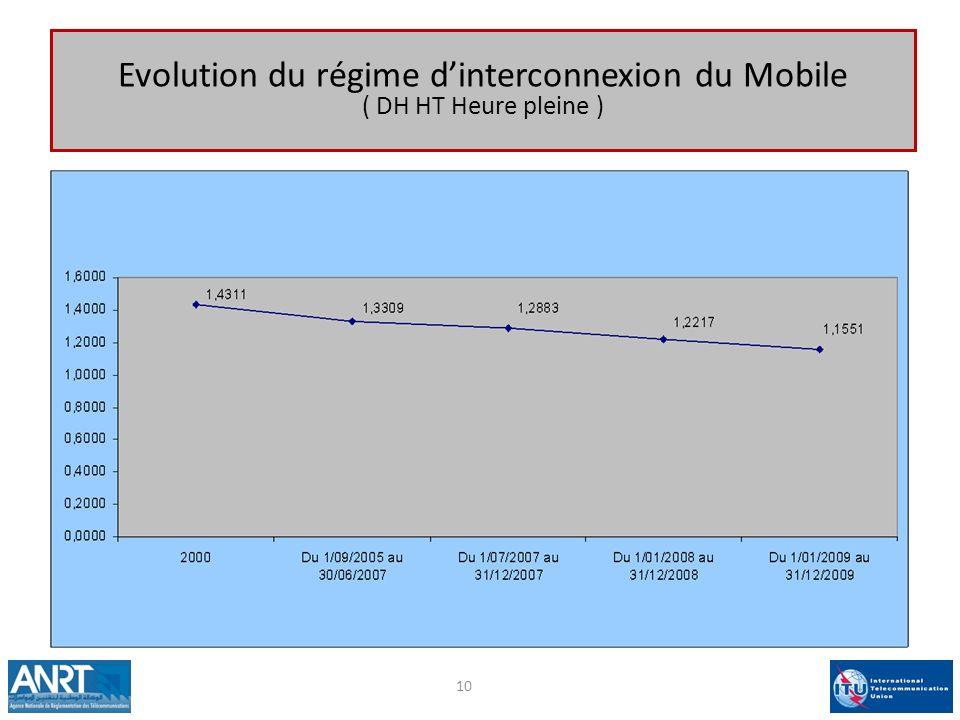 Evolution du régime d'interconnexion du Mobile ( DH HT Heure pleine )
