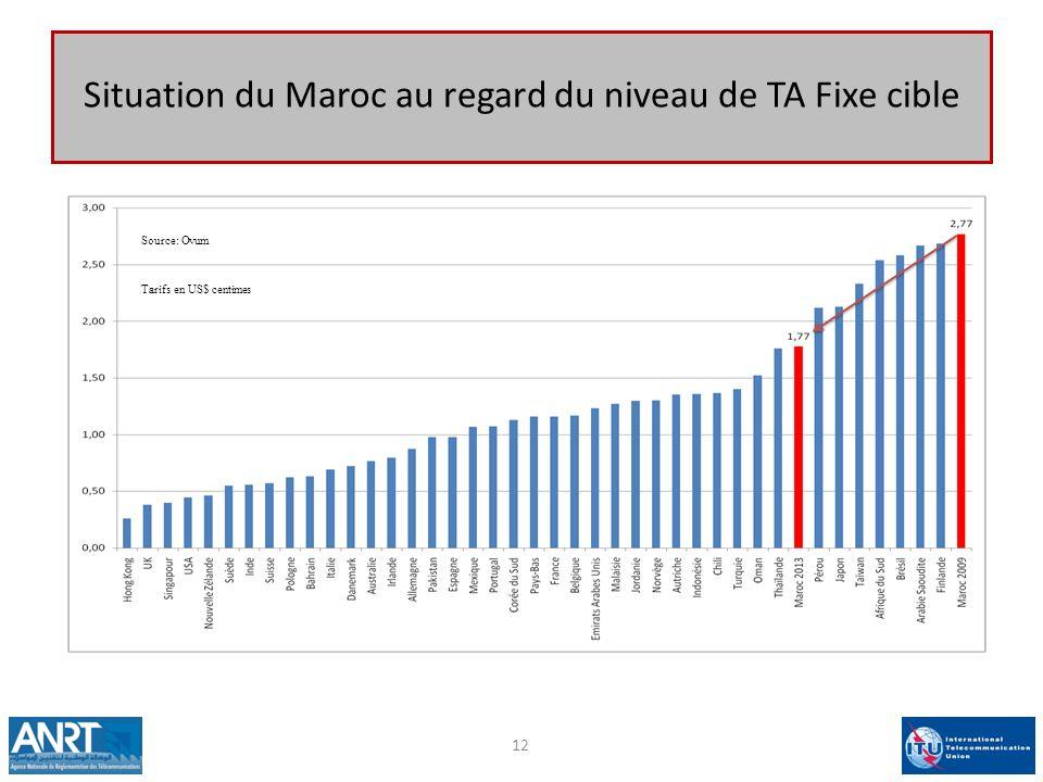 Situation du Maroc au regard du niveau de TA Fixe cible