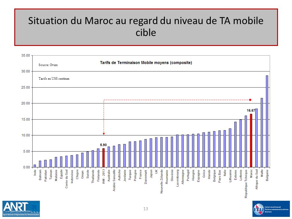Situation du Maroc au regard du niveau de TA mobile cible