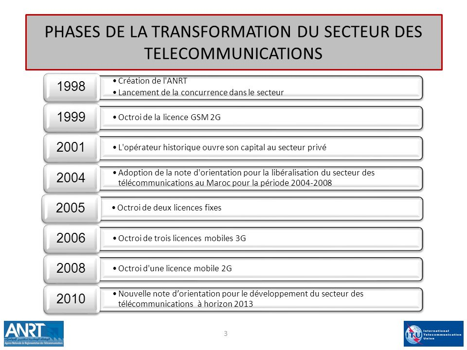 PHASES DE LA TRANSFORMATION DU SECTEUR DES TELECOMMUNICATIONS