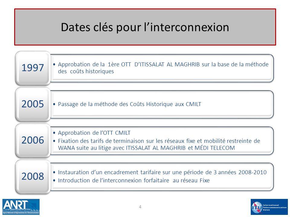 Dates clés pour l'interconnexion