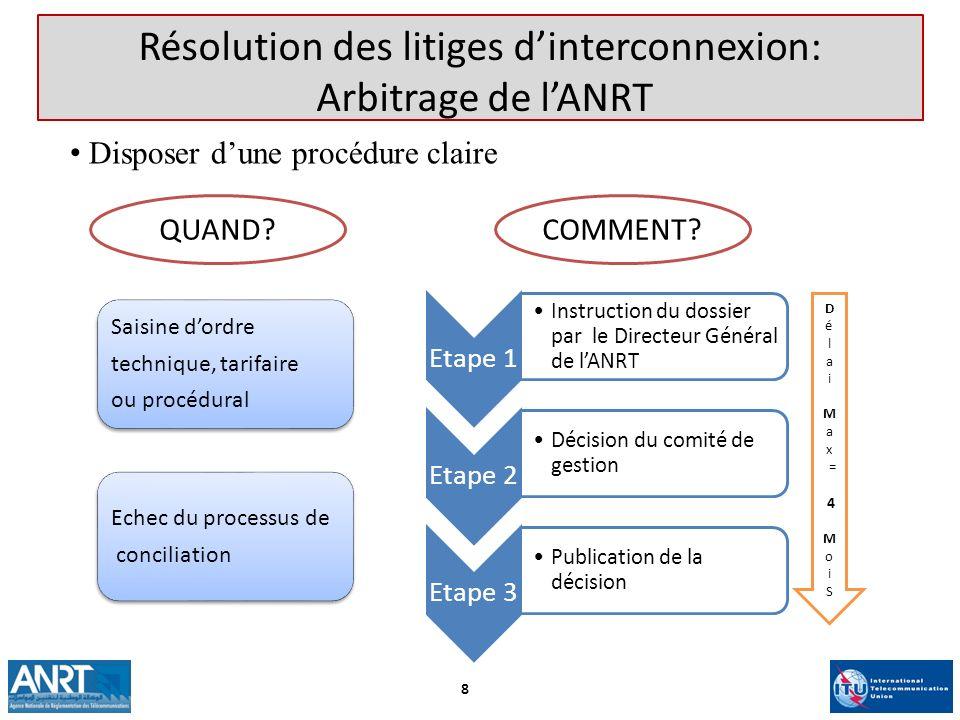 Résolution des litiges d'interconnexion: