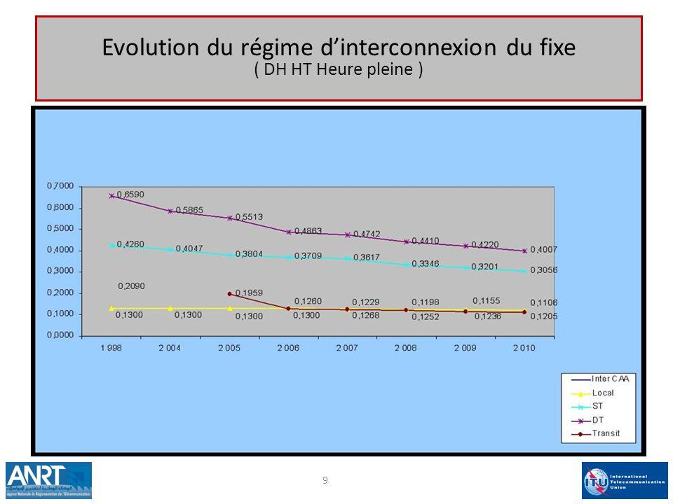 Evolution du régime d'interconnexion du fixe ( DH HT Heure pleine )