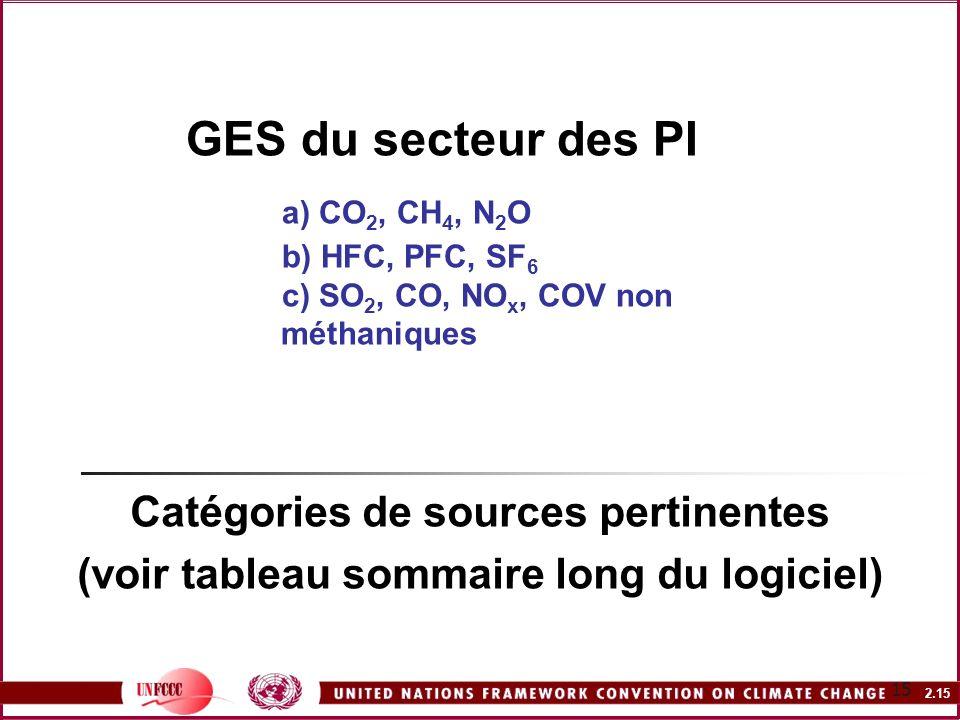 GES du secteur des PI. a) CO2, CH4, N2O. b) HFC, PFC, SF6