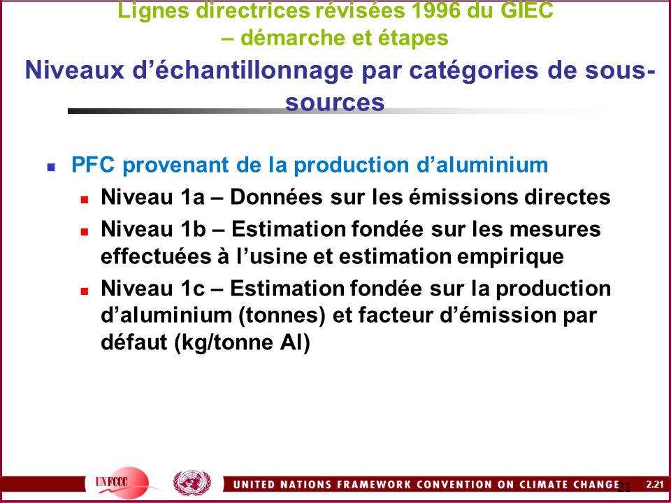 Lignes directrices révisées 1996 du GIEC – démarche et étapes Niveaux d'échantillonnage par catégories de sous-sources