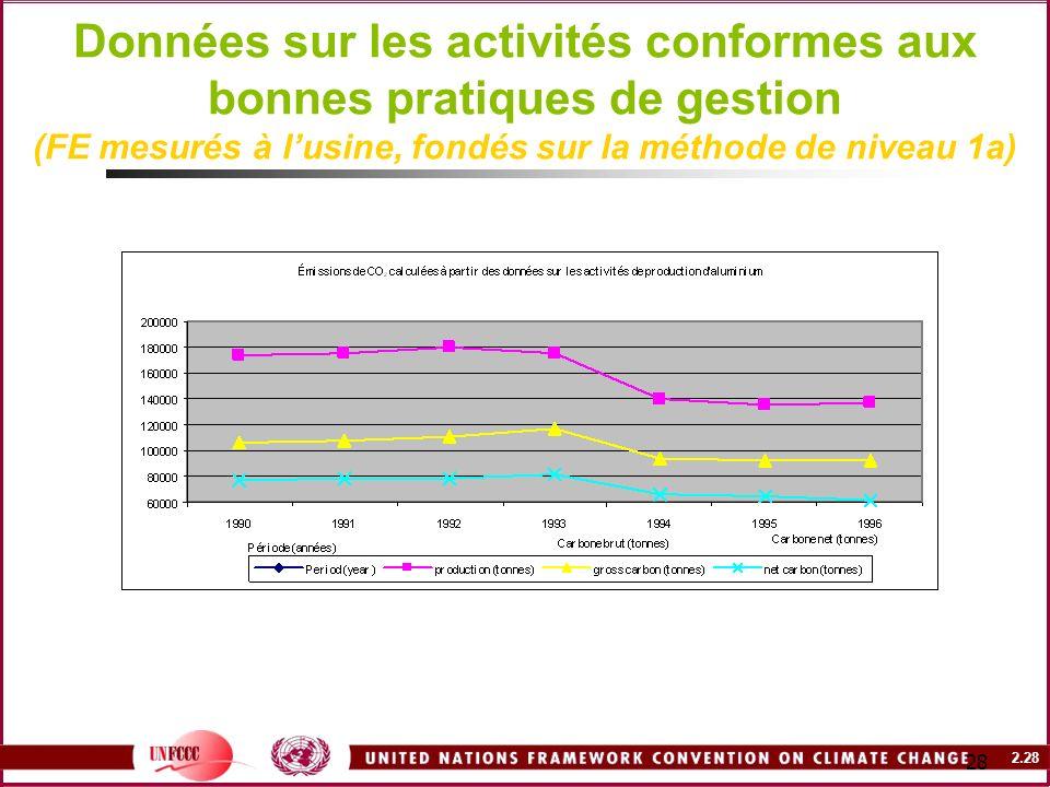 Données sur les activités conformes aux bonnes pratiques de gestion (FE mesurés à l'usine, fondés sur la méthode de niveau 1a)