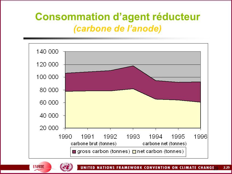 Consommation d'agent réducteur (carbone de l'anode)