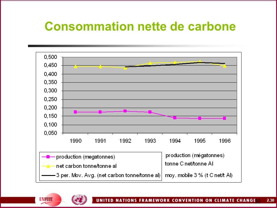 Consommation nette de carbone