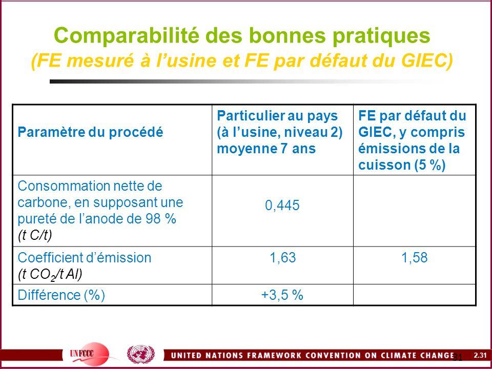 Comparabilité des bonnes pratiques (FE mesuré à l'usine et FE par défaut du GIEC)