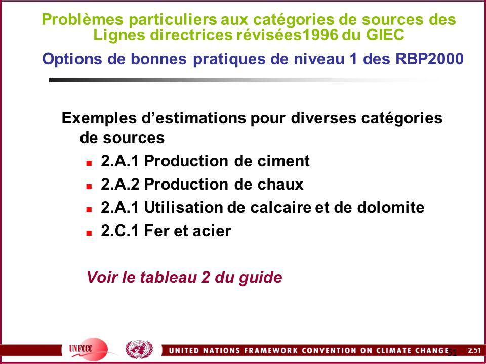 Exemples d'estimations pour diverses catégories de sources