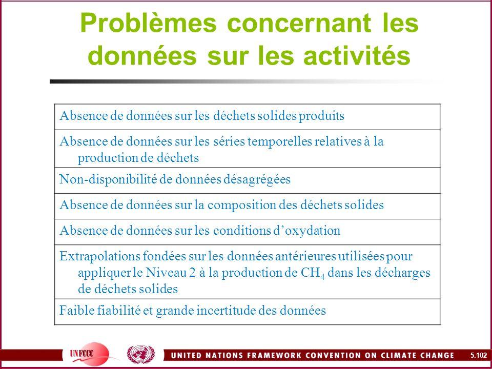 Problèmes concernant les données sur les activités