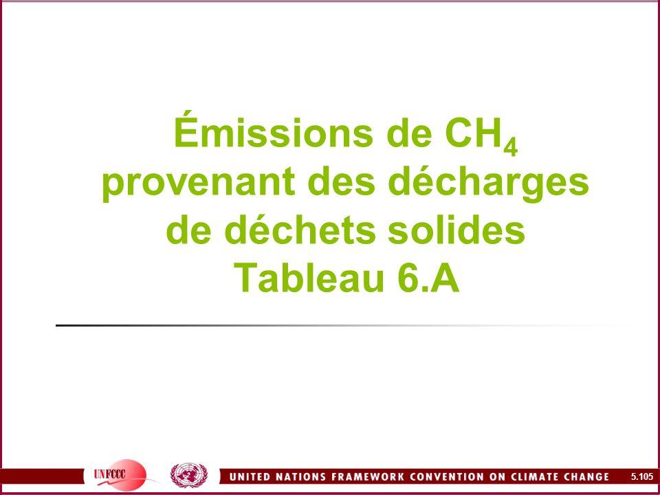 Émissions de CH4 provenant des décharges de déchets solides Tableau 6