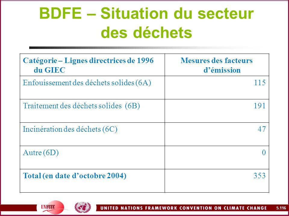 BDFE – Situation du secteur des déchets