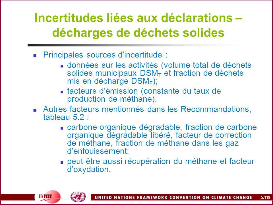 Incertitudes liées aux déclarations – décharges de déchets solides
