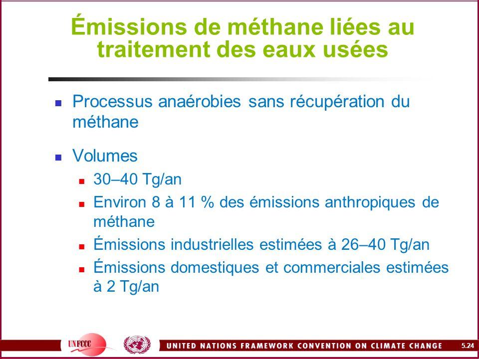 Émissions de méthane liées au traitement des eaux usées